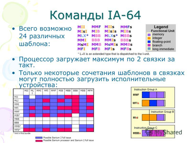 Команды IA-64 Всего возможно 24 различных шаблона: Процессор загружает максимум по 2 связки за такт. Только некоторые сочетания шаблонов в связках могут полностью загрузить исполнительные устройства: