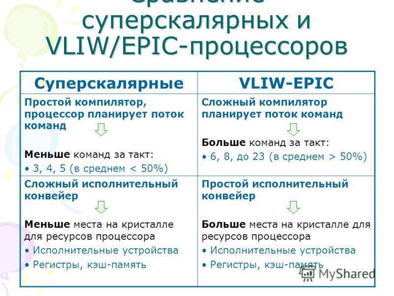 Сравнение суперскалярных и VLIW/EPIC-процессоров СуперскалярныеVLIW-EPIC Простой компилятор, процессор планирует поток команд Меньше команд за такт: 3, 4, 5 (в среднем < 50%) Сложный компилятор планирует поток команд Больше команд за такт: 6, 8, до 2