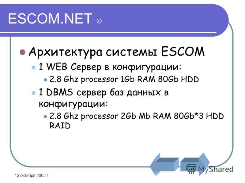 12 октября 2005 г ESCOM.NET Архитектура системы ESCOM 1 WEB Сервер в конфигурации: 2.8 Ghz processor 1Gb RAM 80Gb HDD 1 DBMS сервер баз данных в конфигурации: 2.8 Ghz processor 2Gb Mb RAM 80Gb*3 HDD RAID
