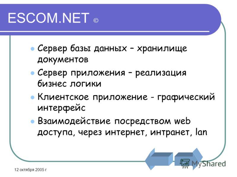 12 октября 2005 г ESCOM.NET Сервер базы данных – хранилище документов Сервер приложения – реализация бизнес логики Клиентское приложение - графический интерфейс Взаимодействие посредством web доступа, через интернет, интранет, lan