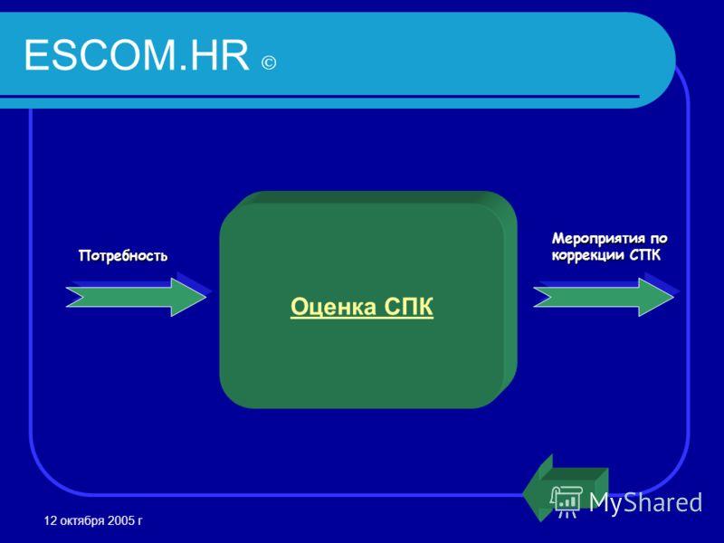12 октября 2005 г ESCOM.HR Потребность Мероприятия по коррекции СПК Оценка СПК