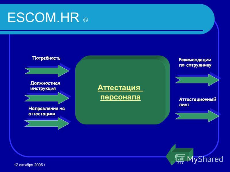12 октября 2005 г ESCOM.HR Должностнаяинструкция Рекомендации по сотруднику Аттестация персоналаПотребность Направление на аттестацию Аттестационныйлист