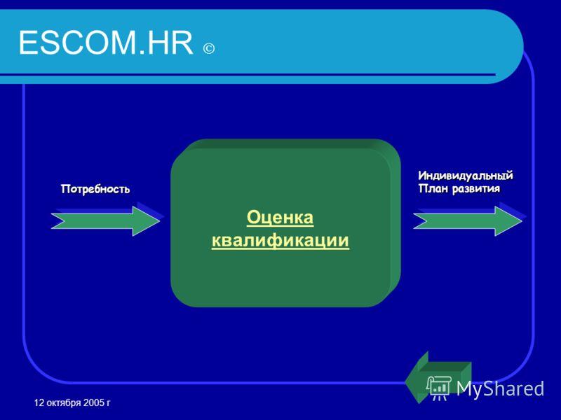 12 октября 2005 г Потребность Индивидуальный План развития Оценка квалификации ESCOM.HR