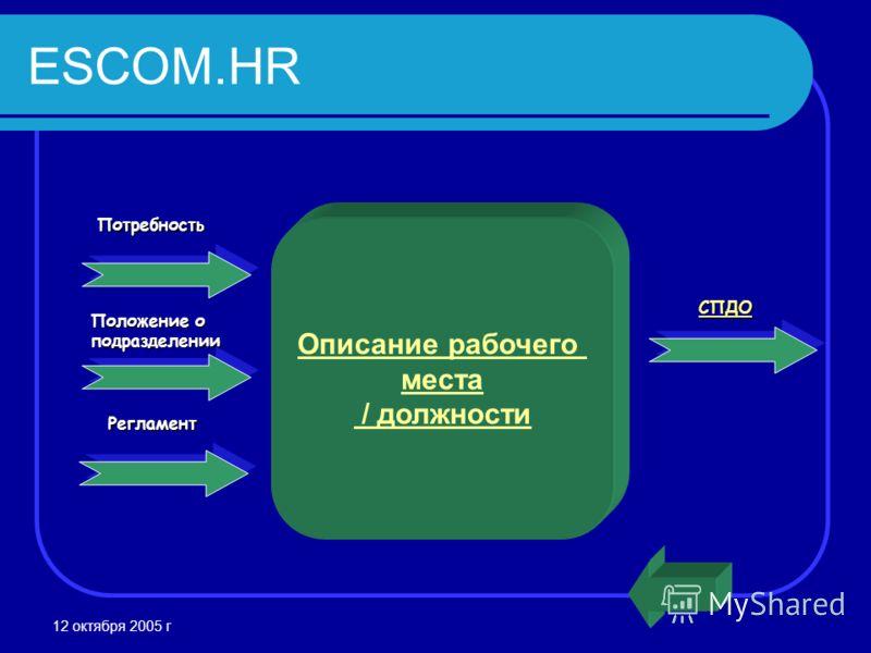 12 октября 2005 г Потребность Описание рабочего места / должностиРегламент Положение о подразделении СПДО ESCOM.HR