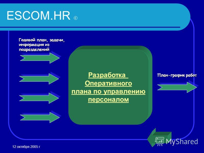 12 октября 2005 г ESCOM.HR План-график работ Разработка Оперативного плана по управлению персоналом Годовой план, задачи, информация из подразделений