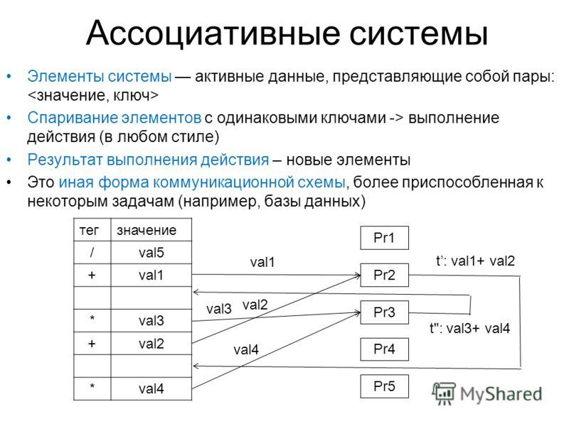 Ассоциативные системы Элементы системы активные данные, представляющие собой пары: Спаривание элементов с одинаковыми ключами -> выполнение действия (в любом стиле) Результат выполнения действия – новые элементы Это иная форма коммуникационной схемы,