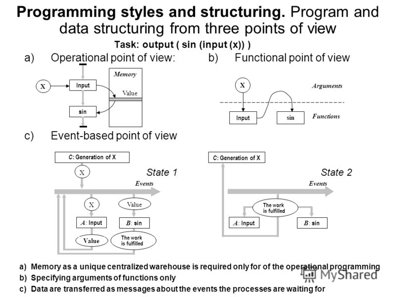 Programming styles and structuring. Program and data structuring from three points of view Task: output ( sin (input (x)) ) b)Functional point of view Input sin Arguments Functions X c)Event-based point of view Events A: Input Events Value B: sin X V