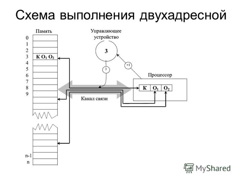 Схема выполнения двухадресной команды