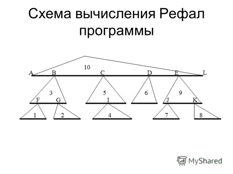 Схема вычисления Peфал программы