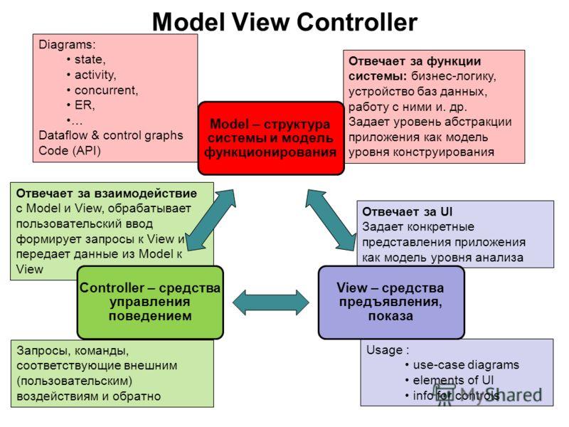 Отвечает за взаимодействие с Model и View, обрабатывает пользовательский ввод формирует запросы к View и передает данные из Model к View Отвечает за функции системы: бизнес-логику, устройство баз данных, работу с ними и. др. Задает уровень абстракции