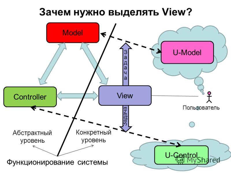 Зачем нужно выделять View? Model Controller Пользователь U-Model ЗадачаЗадача U-Control Задача View Абстрактный уровень Конкретный уровень Функционирование системы
