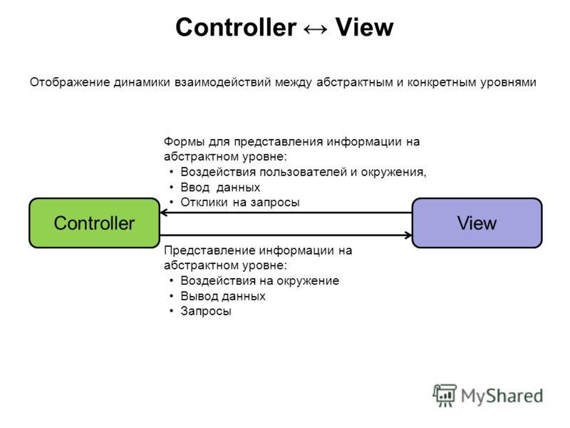 Controller View ControllerView Формы для представления информации на абстрактном уровне: Воздействия пользователей и окружения, Ввод данных Отклики на запросы Представление информации на абстрактном уровне: Воздействия на окружение Вывод данных Запро