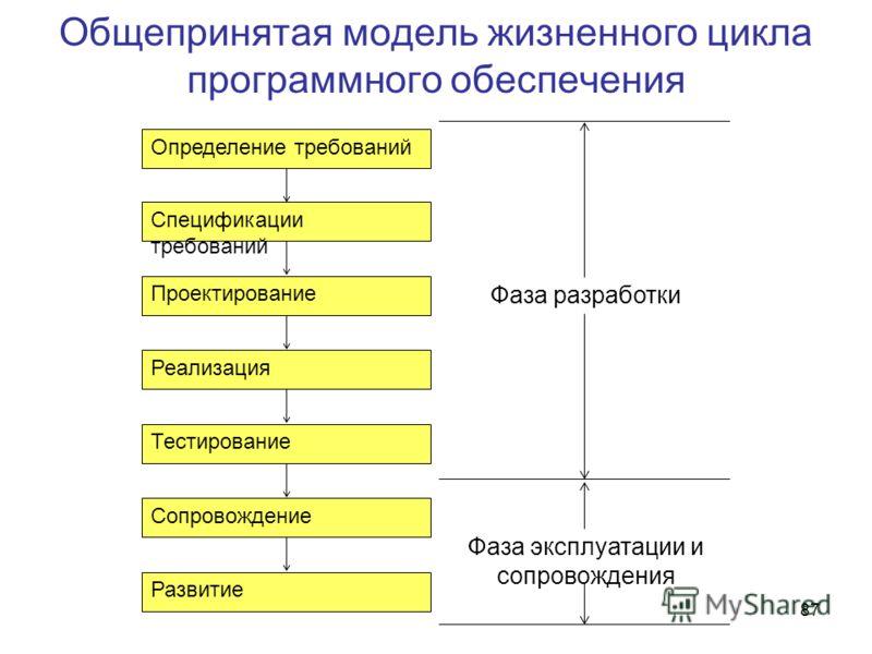 87 Общепринятая модель жизненного цикла программного обеспечения Определение требований Спецификации требований Проектирование Реализация Тестирование Сопровождение Развитие Фаза разработки Фаза эксплуатации и сопровождения
