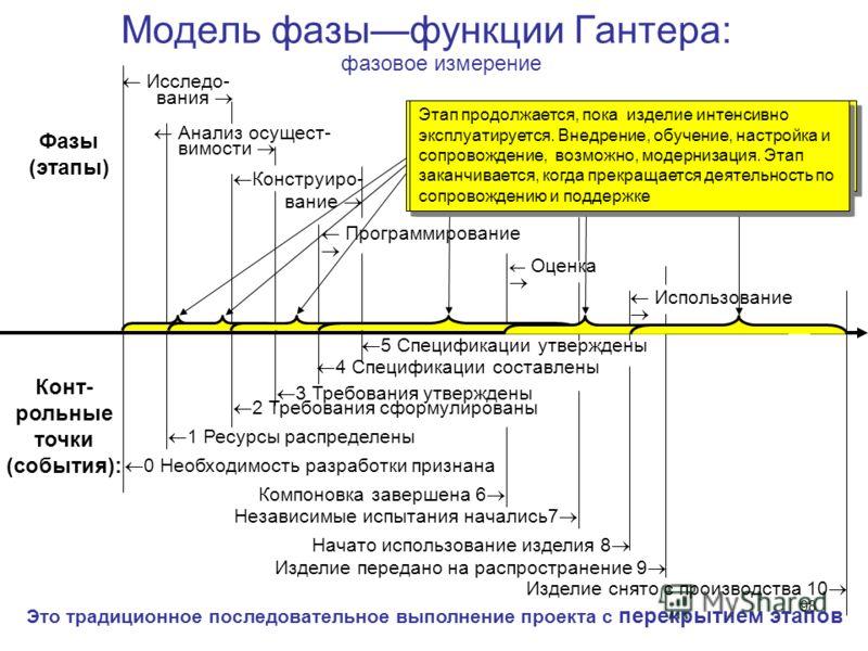 98 Модель фазыфункции Гантера: Анализ осущест- Конструиро- вание Программирование Оценка Фазы (этапы) 5 Спецификации утверждены 4 Спецификации составлены 3 Требования утверждены 2 Требования сформулированы 1 Ресурсы распределены 0 Необходимость разра
