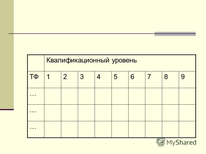 Квалификационный уровень ТФ123456789 … … …
