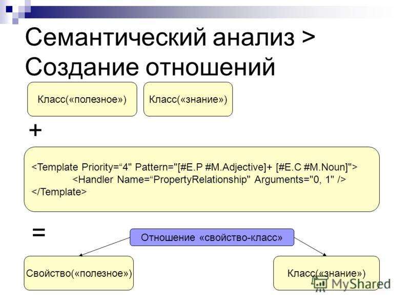 Семантический анализ > Создание отношений Класс(«полезное»)Класс(«знание») + = Свойство(«полезное»)Класс(«знание») Отношение «свойство-класс»