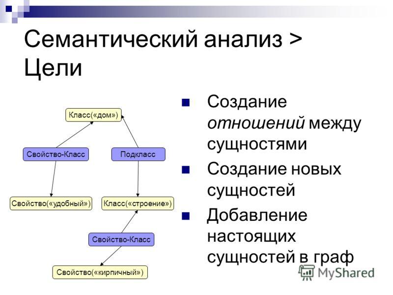 Семантический анализ > Цели Создание отношений между сущностями Создание новых сущностей Добавление настоящих сущностей в граф Свойство(«удобный») Класс(«дом») Класс(«строение») Свойство(«кирпичный») Подкласс Свойство-Класс