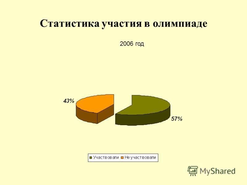 Статистика участия в олимпиаде 2006 год