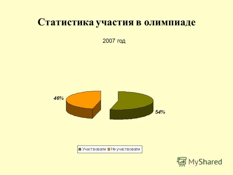 Статистика участия в олимпиаде 2007 год
