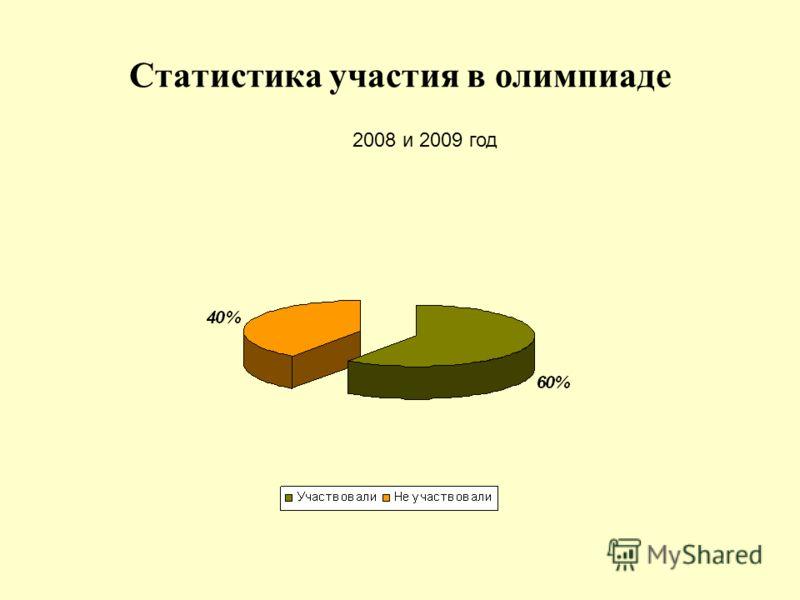 Статистика участия в олимпиаде 2008 и 2009 год