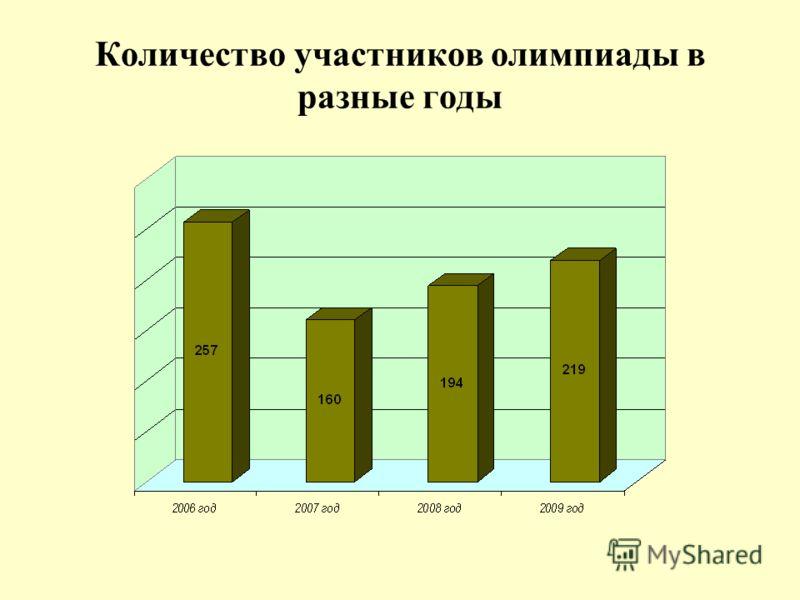 Количество участников олимпиады в разные годы