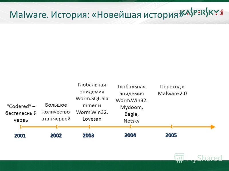 KL On-Boarding. Moscow Глобальная эпидемия Worm.Win32. Mydoom, Bagle, Netsky 2001 2002 2003 Большое количество атак червей Codered – бестелесный червь 2004 Глобальная эпидемия Worm.SQL.Sla mmer и Worm.Win32. Lovesan Переход к Malware 2.0 2005 Malware