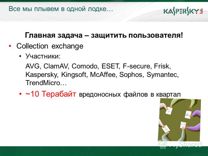 KL On-Boarding. Moscow Все мы плывем в одной лодке… Главная задача – защитить пользователя! Collection exchange Участники: AVG, ClamAV, Comodo, ESET, F-secure, Frisk, Kaspersky, Kingsoft, McAffee, Sophos, Symantec, TrendMicro… ~10 Терабайт вредоносны
