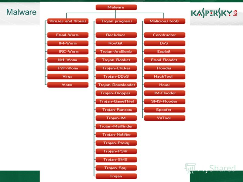 KL On-Boarding. Moscow Malware