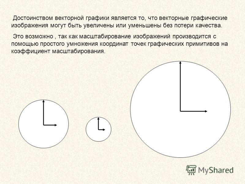 Достоинством векторной графики является то, что векторные графические изображения могут быть увеличены или уменьшены без потери качества. Это возможно, так как масштабирование изображений производится с помощью простого умножения координат точек граф