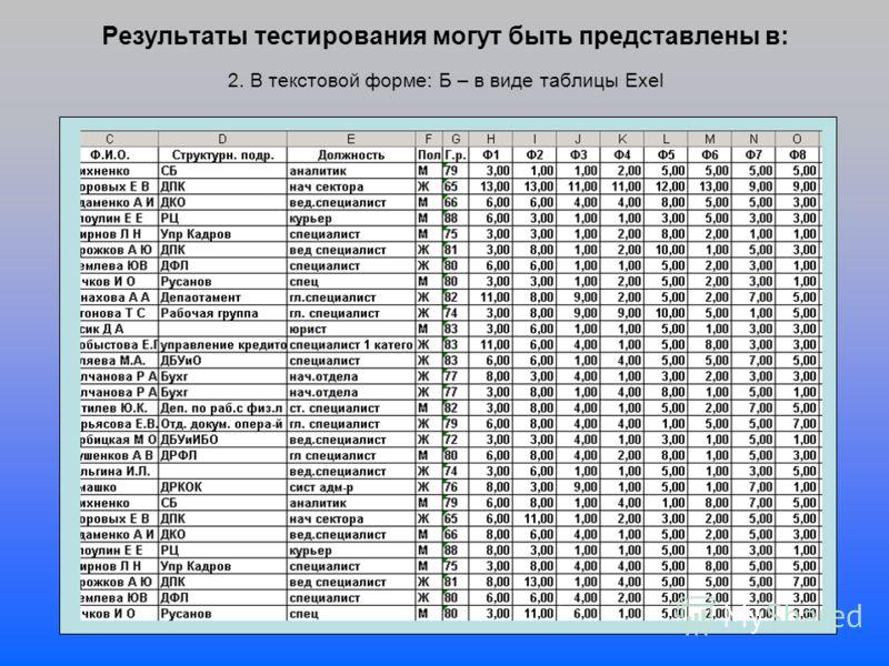 Результаты тестирования могут быть представлены в: 2. В текстовой форме: Б – в виде таблицы Exel