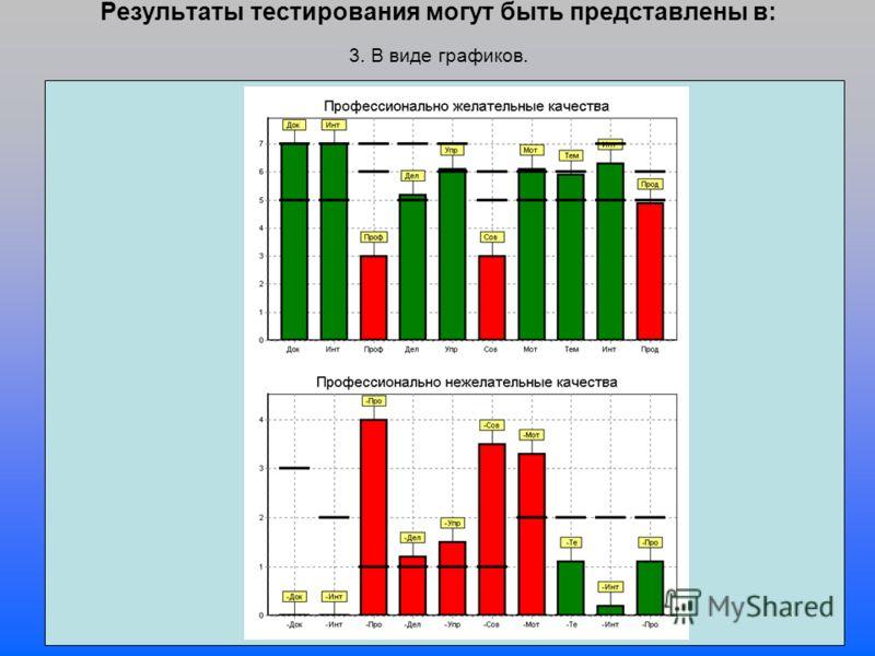 Результаты тестирования могут быть представлены в: 3. В виде графиков.