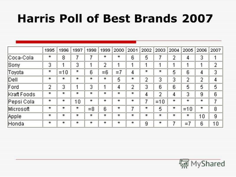 Harris Poll of Best Brands 2007