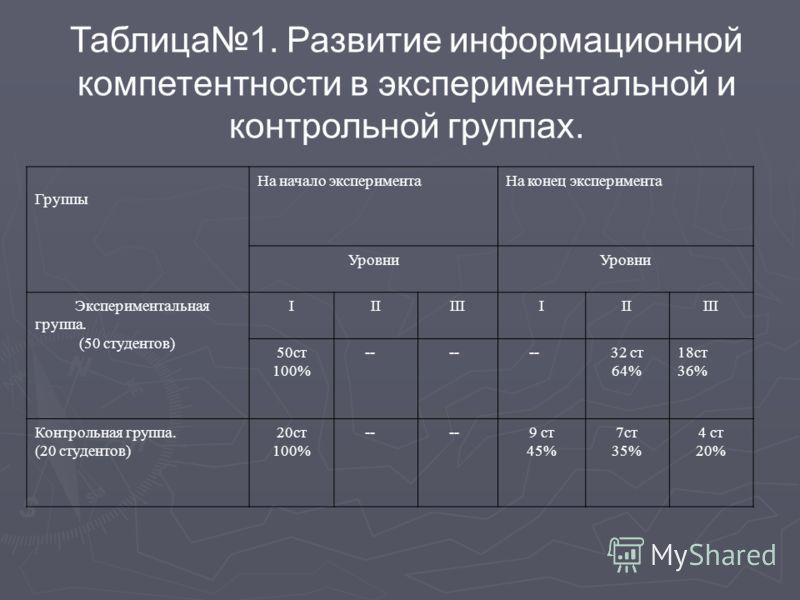 Таблица1. Развитие информационной компетентности в экспериментальной и контрольной группах. Группы На начало экспериментаНа конец эксперимента Уровни Экспериментальная группа. (50 студентов) IIIIIIIIIIII 50ст 100% -- 32 ст 64% 18ст 36% Контрольная гр