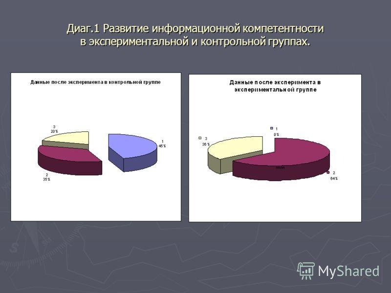 Диаг.1 Развитие информационной компетентности в экспериментальной и контрольной группах.
