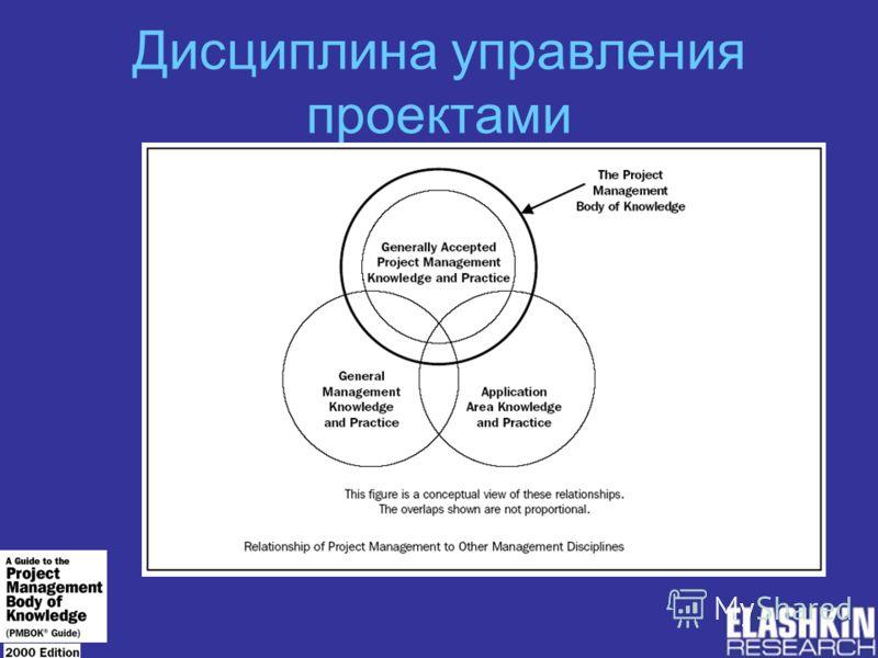 Дисциплина управления проектами