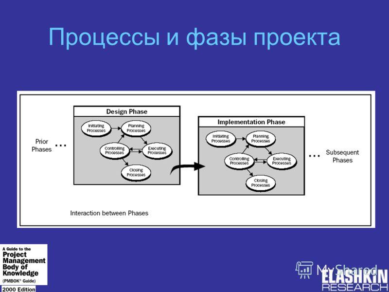 Процессы и фазы проекта