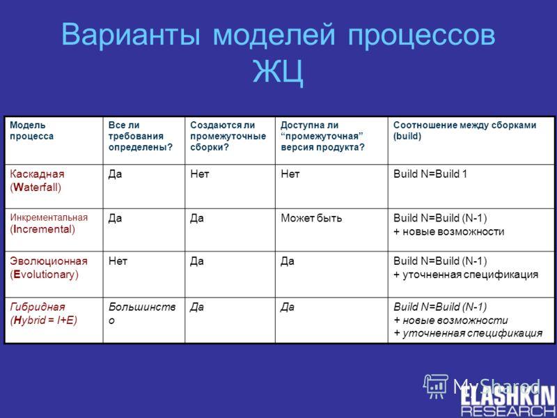 Варианты моделей процессов ЖЦ Модель процесса Все ли требования определены? Создаются ли промежуточные сборки? Доступна липромежуточная версия продукта? Соотношение между сборками (build) Каскадная (Waterfall) ДаНет Build N=Build 1 Инкрементальная (I