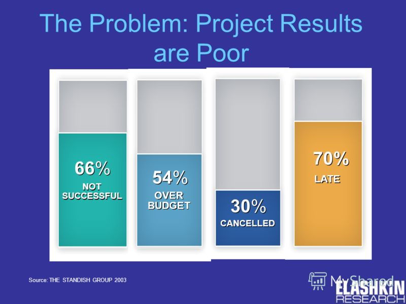 66% NOT SUCCESSFUL 54% OVER BUDGET 70% LATE CANCELLED 30% The Problem: Project Results are Poor Source: THE STANDISH GROUP 2003