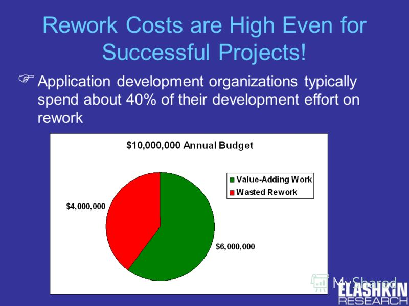 Rework Costs are High Even for Successful Projects! Application development organizations typically spend about 40% of their development effort on rework