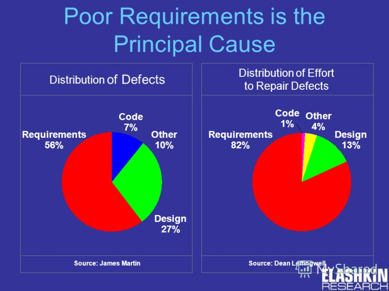 Poor Requirements is the Principal Cause Distribution of Defects Source: James Martin Requirements 56% Code 7% Other 10% Design 27% Distribution of Effort to Repair Defects Requirements 82% Other 4% Design 13% Code 1% Source: Dean Leffingwell