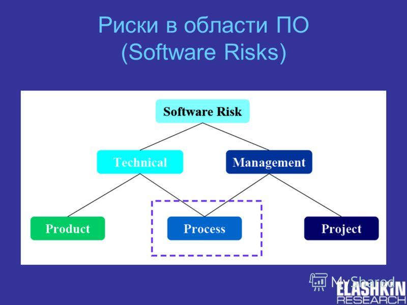Риски в области ПО (Software Risks)