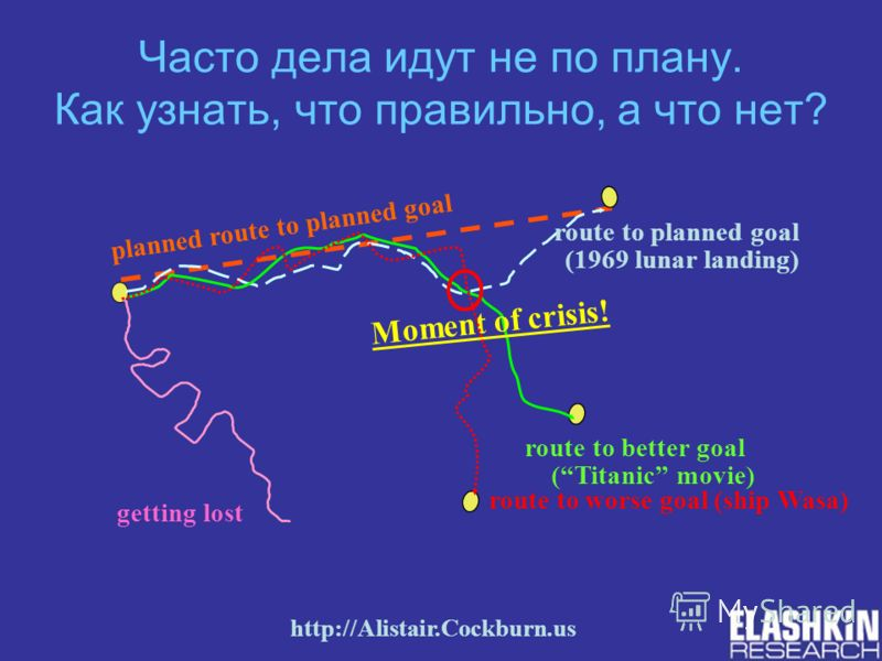 Часто дела идут не по плану. Как узнать, что правильно, а что нет? Moment of crisis! route to planned goal (1969 lunar landing) route to better goal (Titanic movie) getting lost planned route to planned goal route to worse goal (ship Wasa) http://Ali