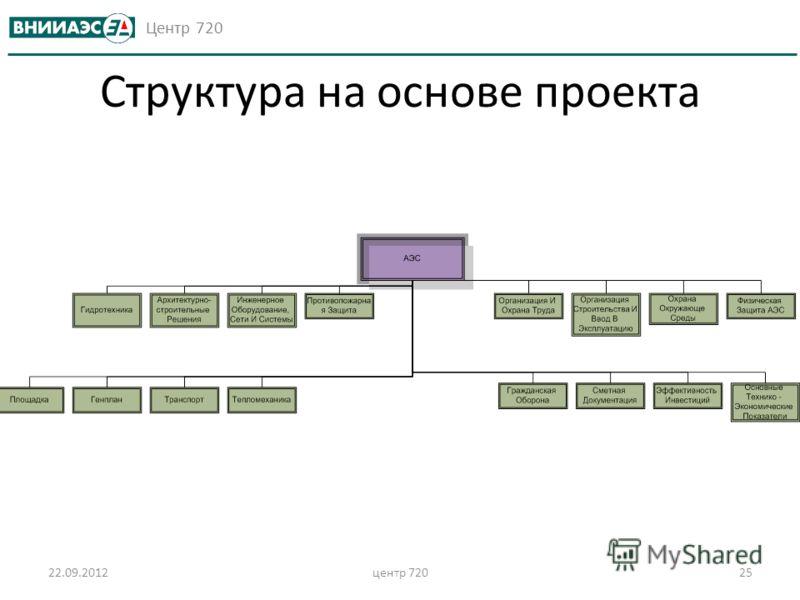Центр 720 Структура на основе проекта 22.09.2012центр 72025