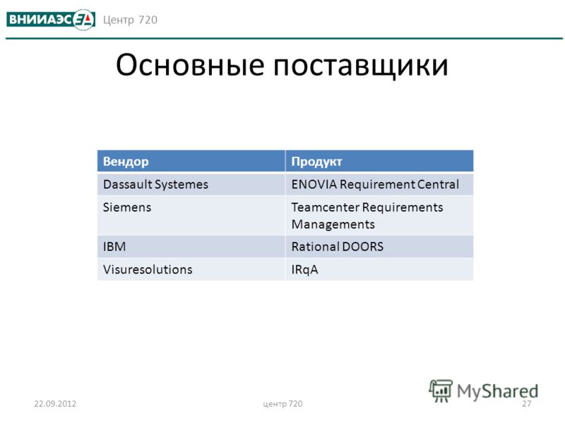 Центр 720 22.09.2012центр 72027 Основные поставщики ВендорПродукт Dassault SystemesENOVIA Requirement Central SiemensTeamcenter Requirements Managements IBMRational DOORS VisuresolutionsIRqA