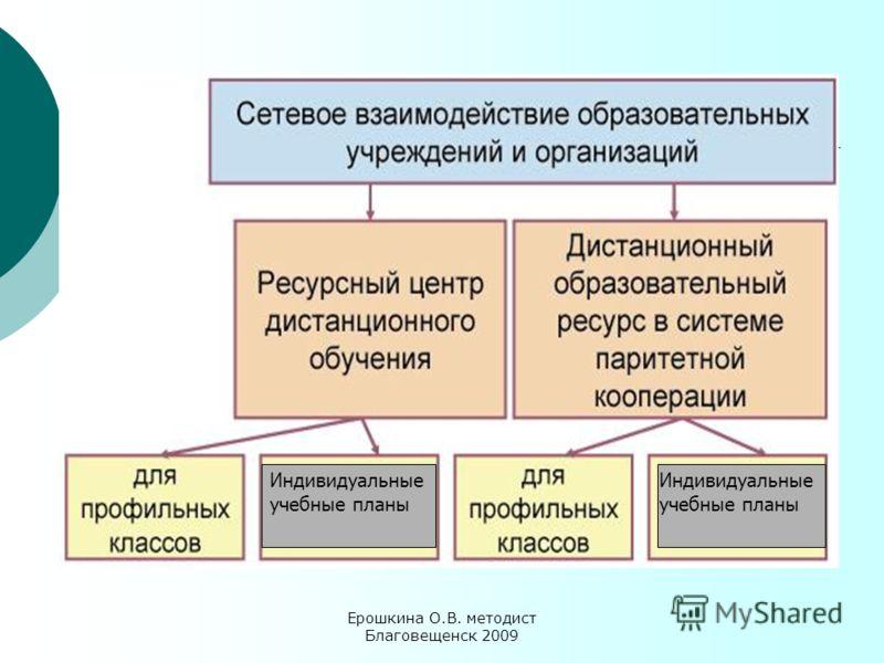 Ерошкина О.В. методист Благовещенск 2009 Индивидуальные учебные планы