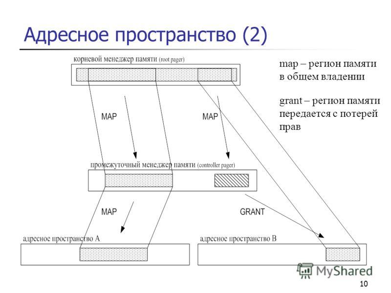 10 Адресное пространство (2) map – регион памяти в общем владении grant – регион памяти передается с потерей прав