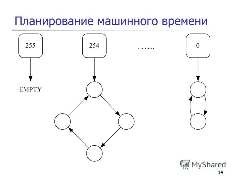 14 Планирование машинного времени