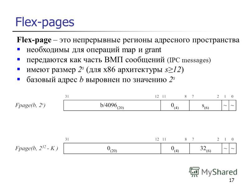 17 Flex-pages Flex-page – это непрерывные регионы адресного пространства необходимы для операций map и grant передаются как часть ВМП сообщений (IPC messages) имеют размер 2 s (для х86 архитектуры s12) базовый адрес b выровнен по значению 2 s