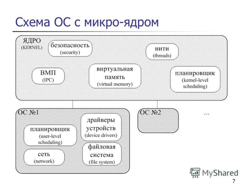 7 Схема ОС с микро-ядром
