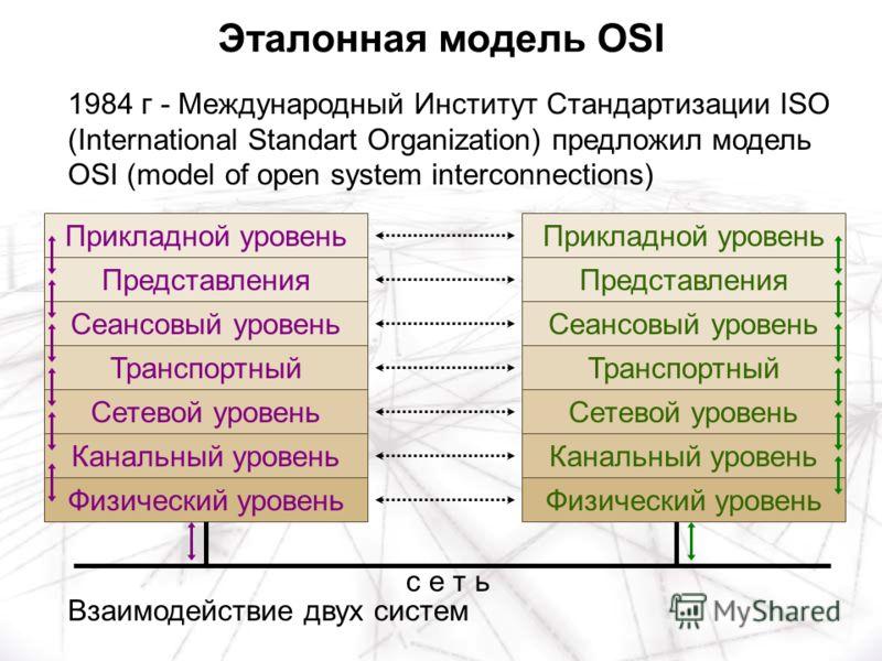 1984 г - Международный Институт Стандартизации ISO (International Standart Organization) предложил модель OSI (model of open system interconnections) Прикладной уровень Представления Сеансовый уровень Транспортный Сетевой уровень Канальный уровень Фи